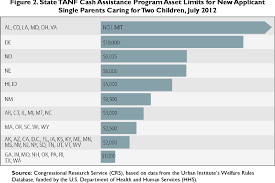 Cash Aid Eligibility Chart Figure 2 From Temporary Assistance For Needy Families Tanf