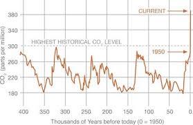 Co2 Levels Chart Co2 Levels Chart
