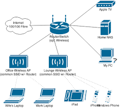 hardware suggestion for home network mikrotik routeros hardware suggestion for home network