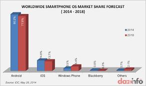 Blackberry Comparison Chart 2014 Smartphone Os Market Share 2014 2018 Windows Phone
