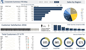 Excel Dashboard How To Develop Your Dashboard Design Process The Data