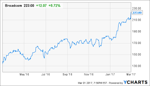 Broadcom Stock Chart Broadcom Beats Again But You Can Still Get In After The