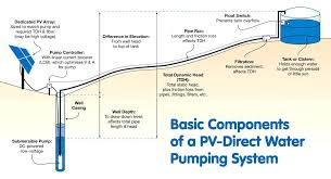 Well Pump Sizing Chart Submersible Well Pump Sizing Calculator Cablecable Info