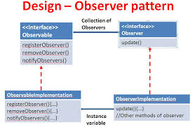 Design Patterns Tutorial Extraordinary Observer Design Pattern In Java Latest Tutorials