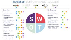 Swot Analysis Of Web Design Company Swot Analysis Strengths Weaknesses Opportunities