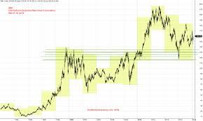 Us Stock Charting International Business Machines Ibm From
