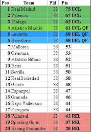 Stat Attack How The La Liga Table Would Look Without Messi