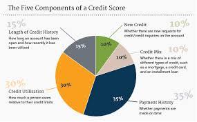 Credit Score Pie Chart Finred