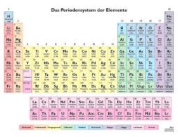 NEW PERIODIC TABLE SONG IN GERMAN | Periodic