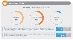 Коррупция в Украине статистика и борьба net В Украине 86 процентов опрошенных граждан говорят что с коррупцией борятся плохо Это кстати самый высокий процент среди всех стран