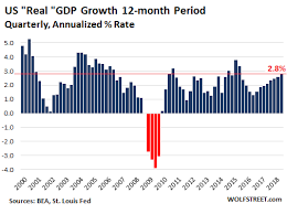 Gdp By Month Chart The Big Adjustments In Real Gdp Seeking Alpha