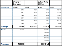 Samsung Note Comparison Chart Iphone 11 Pro Max Vs Galaxy Note 10 Plus Early Benchmarks