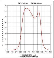 Nm Chart 700 Nm Bandpass Filter 40 Nm Fwhm 25 0 Mm Dia