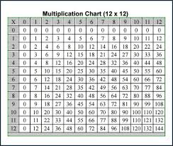Multiplication Chart 1 12 Pdf Printable Multiplication Tables 1 To 12 Home Ideas Easy