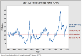 Cyclically Adjusted Price To Earnings Ratio Wikipedia