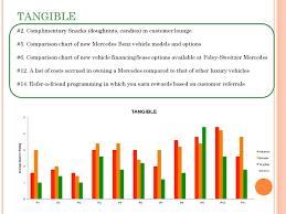 Mercedes Model Comparison Chart Mercedes Benz An Observable Analysis Of Organizational