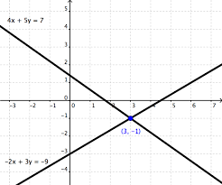 let s graph the equations to see if the intersection point is indeed 3 1
