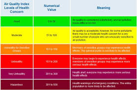 Air Index Chart Air Quality Air Quality Index Aqi