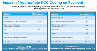 Medicare Chart Review Jobs 5 Ways To Improve Hcc Coding Accuracy And Risk Adjustment