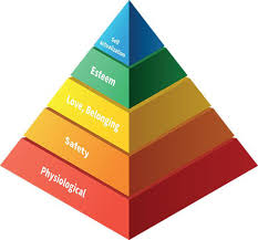 Maslow Hierarchy Of Needs Council Post Considering Maslows Hierarchy Of Needs To