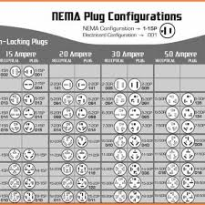 Nema Twist Lock Plug Chart Nema Locking Plug Configuration Chart Best Picture Of