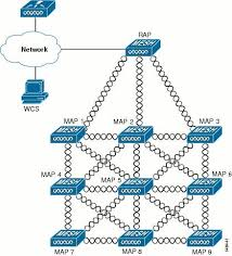wireless lan controller mesh network configuration example for wlan mesh config ex 01 gif