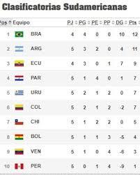 Tabla de posiciones de la eliminatoria: Plaptmsap9 82m