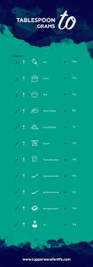 Kitchen Conversion Chart 6 Essential Kitchen Charts And Tools