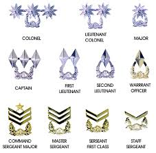 Army Ranking System Chart Military Rank And Insignia Republic Of Korea