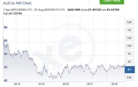Aud To Inr Chart