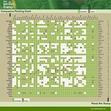 Vegetable Companion Planting Charts How Companion Planting Is An Easy Way To Grow A Better