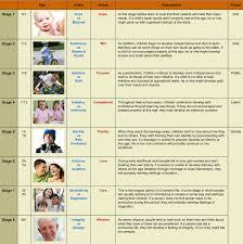 eric erickson s psychosocial development chart the most widely eric erickson s psychosocial development chart the most widely accepted theory of how human beings develop