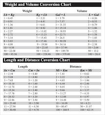 Fluid Measurements Chart Ml To Cc Conversion Liquid