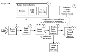 how to create a project budget oracle project management user guide