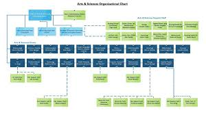 Csu Organizational Chart A S Organizational Chart Arts And Sciences Csu Channel