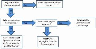 18 Abiding Marketing Communications Process Flow Chart