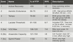 Ftp Chart How To Ftp Test Stages Cycling Italy