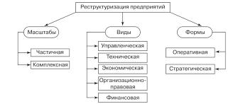 Понятие виды и предпосылки реструктуризации В зависимости от объекта и характера осуществляемых мер по реформированию предприятия различают следующие формы реструктуризации