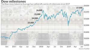 Dow Jones Chart For 2017 And 2018 President Trump Touts Stock Market As Dow Surpasses 27 000
