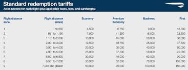 Ba Avios Upgrade Chart Your Guide To Spending Avios Beta Flyertalk Forums