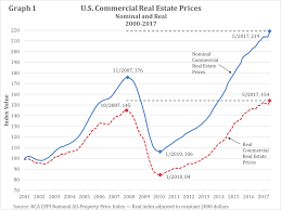 Was There Ever A Bubble In Housing Prices Niskanen Center