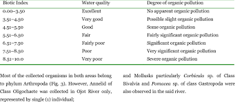 Water Quality Using The Family Level Biotic Index