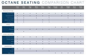 Octane Comparison Chart Octane Seating