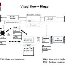Yogurt Production Flow Chart Yogurt Processing Flow Chart Beautiful Flowchart Of The