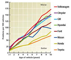 Consumer Reports Car Reliability Charts My Money Blog