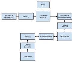 e bike block diagram wiring diagrams e bike block diagram wiring diagram mega concept of solar and pedal powered electric bicycle block