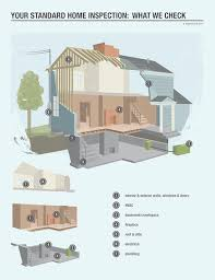 list of home inspection items home inspection standards of practice internachi
