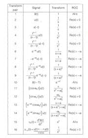 Difference Between Fourier Transform Vs Laplace Transform
