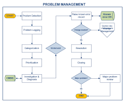 itil process problem management itil process doc octopus