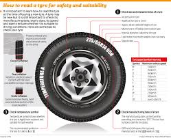 Car Tyre Chart New Car Tyres Should Be Less Than 150 Days Old Society